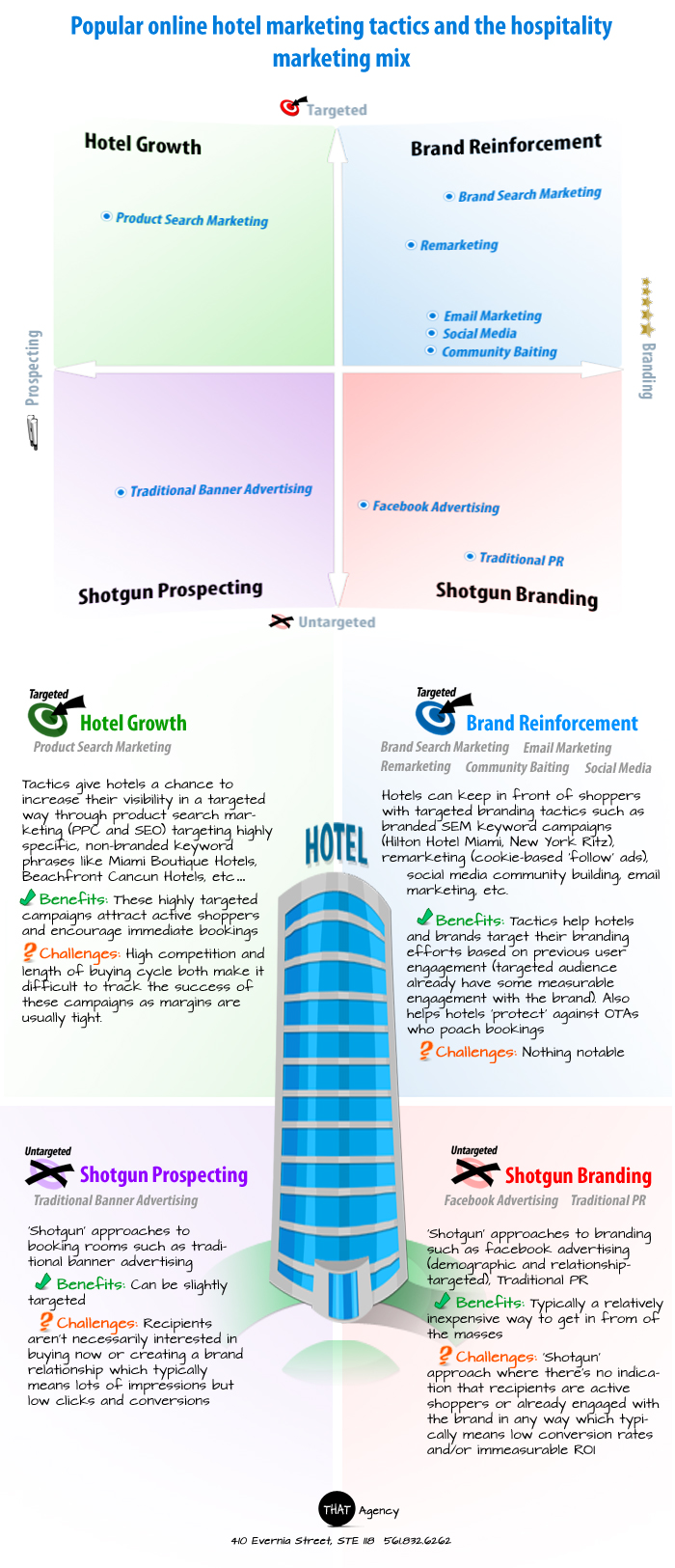 The Hotel Online Marketing Mix [INFOGRAPHIC]