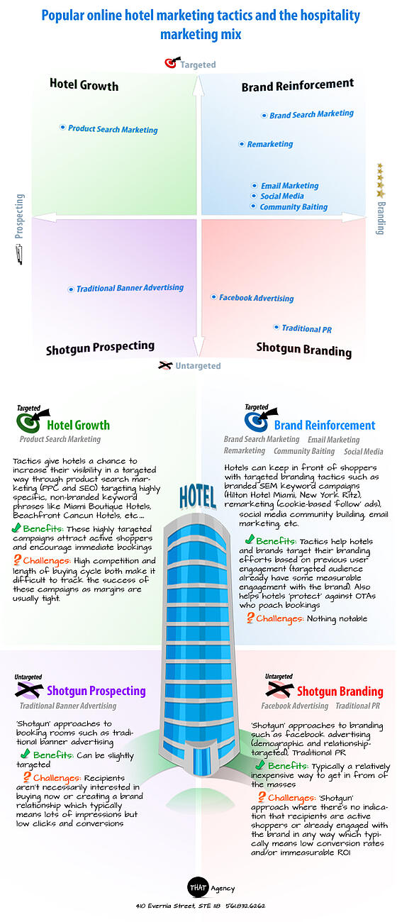 Hotel Marketing InfoGraphic