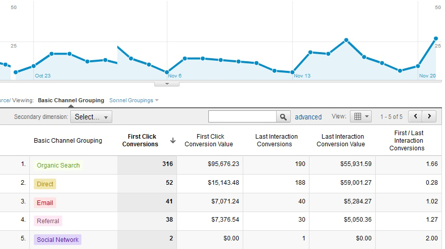 Google Assisted Conversions for Dummies   Google Analytics Services