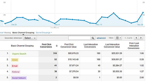 Google Analytics assisted conversions | THAT Agency
