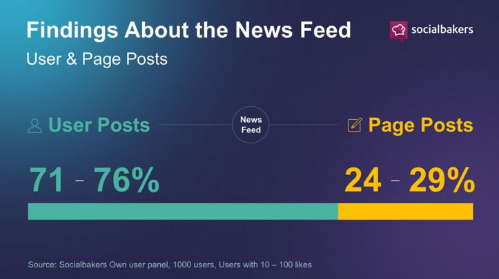 Only 3% of Facebook's News Feed is Ads