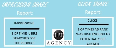 PPC Advertising: Impression Share vs. Click Share Report | THAT Agency