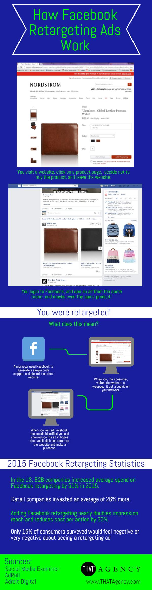 If you're looking to see a higher ROI from Facebook, we recommend considering Facebook retargeting ads as part of your marketing strategy.