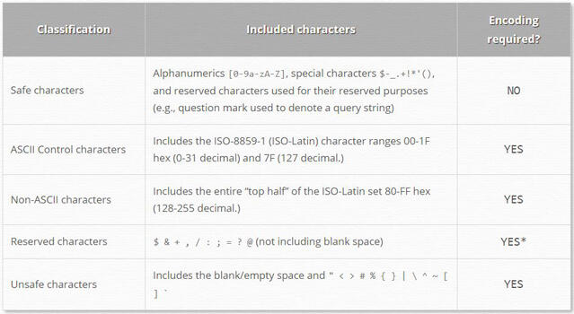 Special Characters in URLs Chart