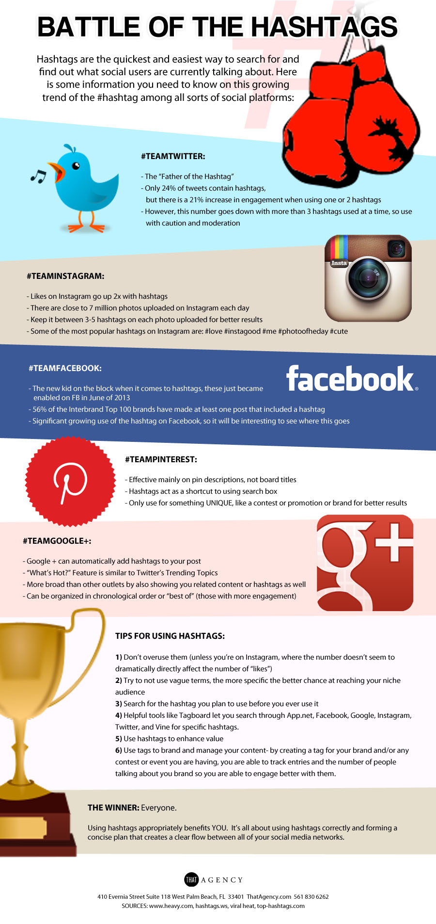 Battle of the Hashtags - INFOGRAPHIC