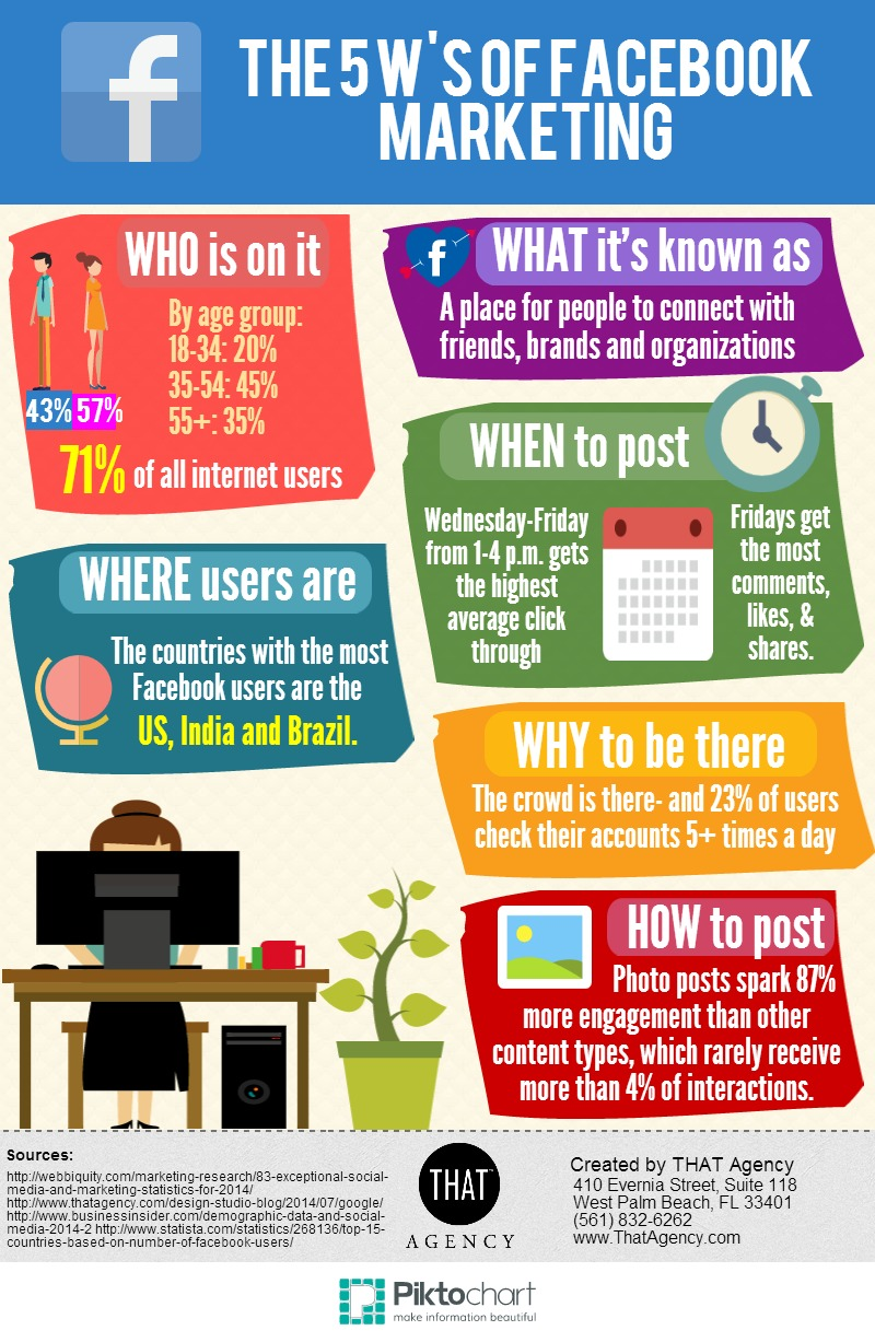 The 5 W's of Facebook Marketing Infographic