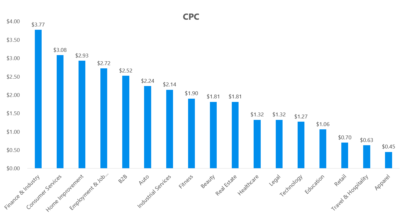 2017 Facebook Advertising Benchmarks - CPC.png