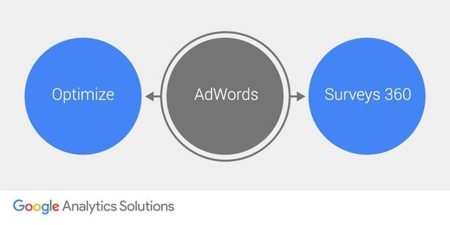 AdWords & Google Optimize integration.jpg