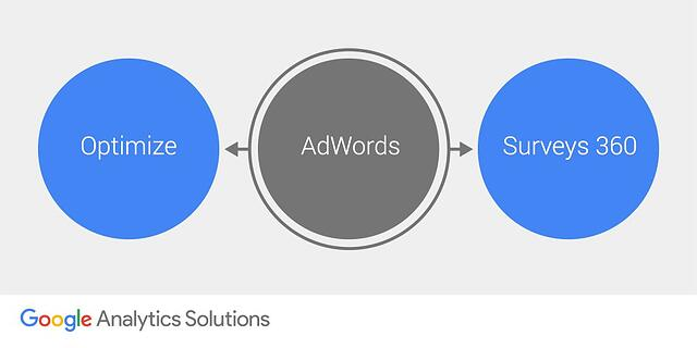 AdWords & Google Optimize integration.jpg