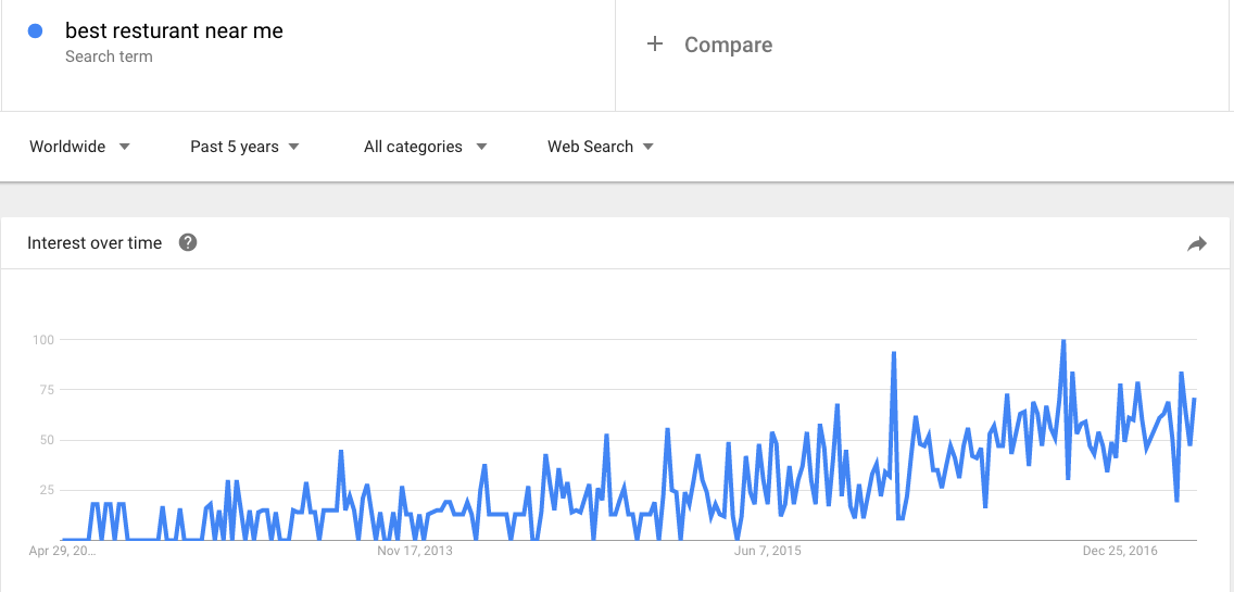 Adjective Based Local Search Trend
