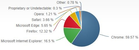 Browser Market Share In July 2017