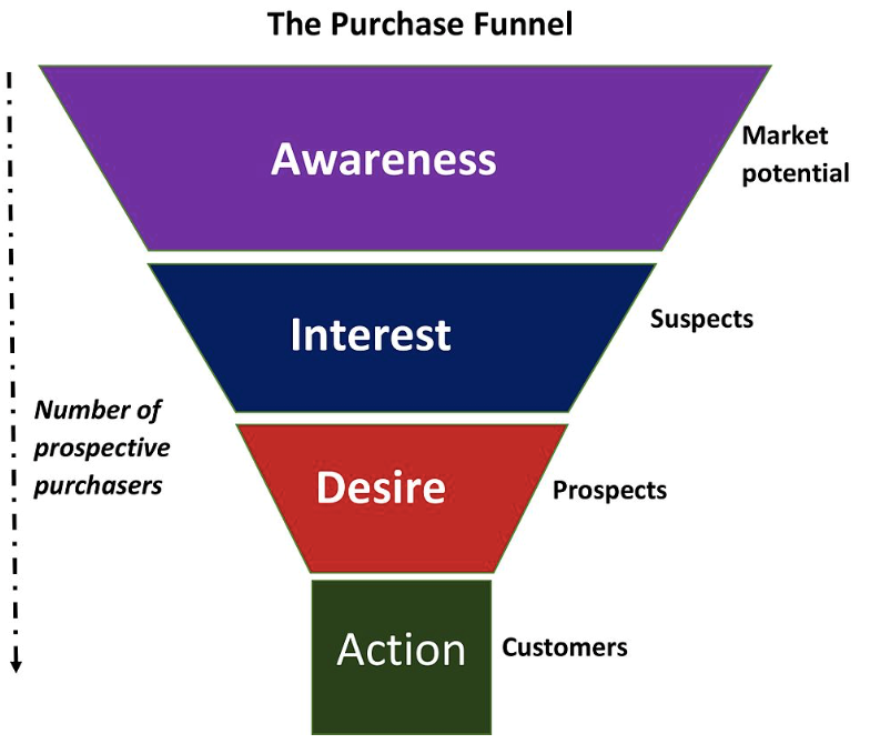 AIDA Marketing Funnel | THAT Agency