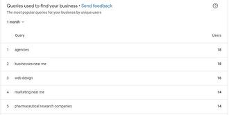Queries Used To Find Your Google My Business Listing