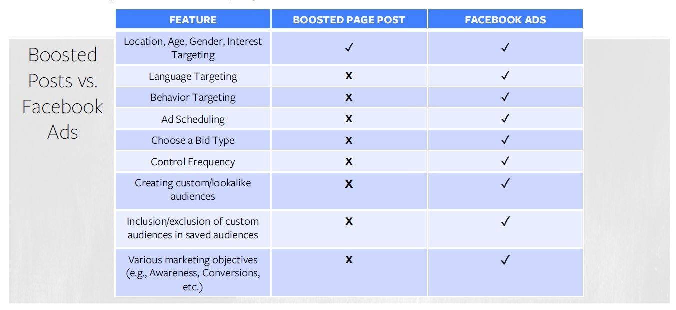 Stop Boosting Facebook Posts - Do THIS Instead!