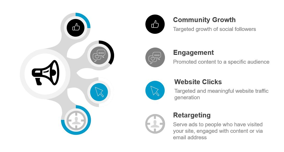 The 4 Elements of a Strong Social Advertising Strategy