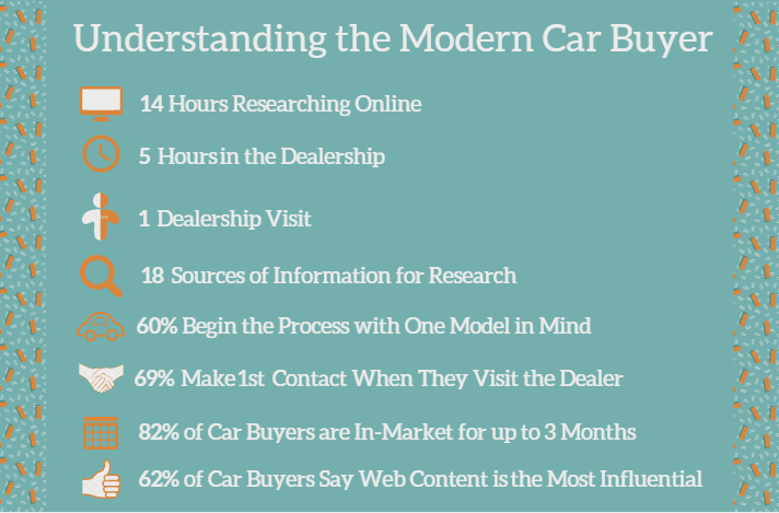 Understanding the Modern Car Buyer.png