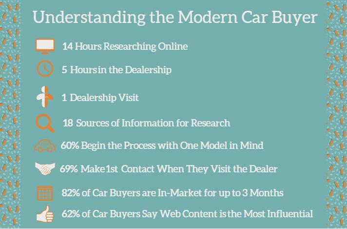 Understanding the Modern Car Buyer.png