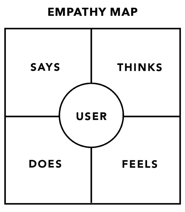 Empathy Map Template | Empathy Mapping | THAT Agency