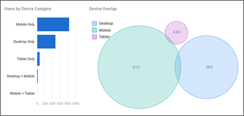 Google Signals and Cross-Device Tracking | THAT Agency of West Palm Beach, Florida