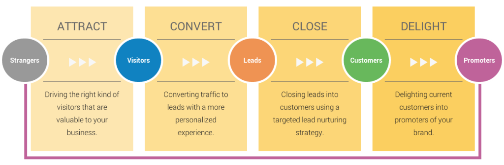 Inbound Marketing | THAT Agency