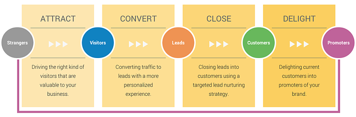 Inbound Marketing | THAT Agency
