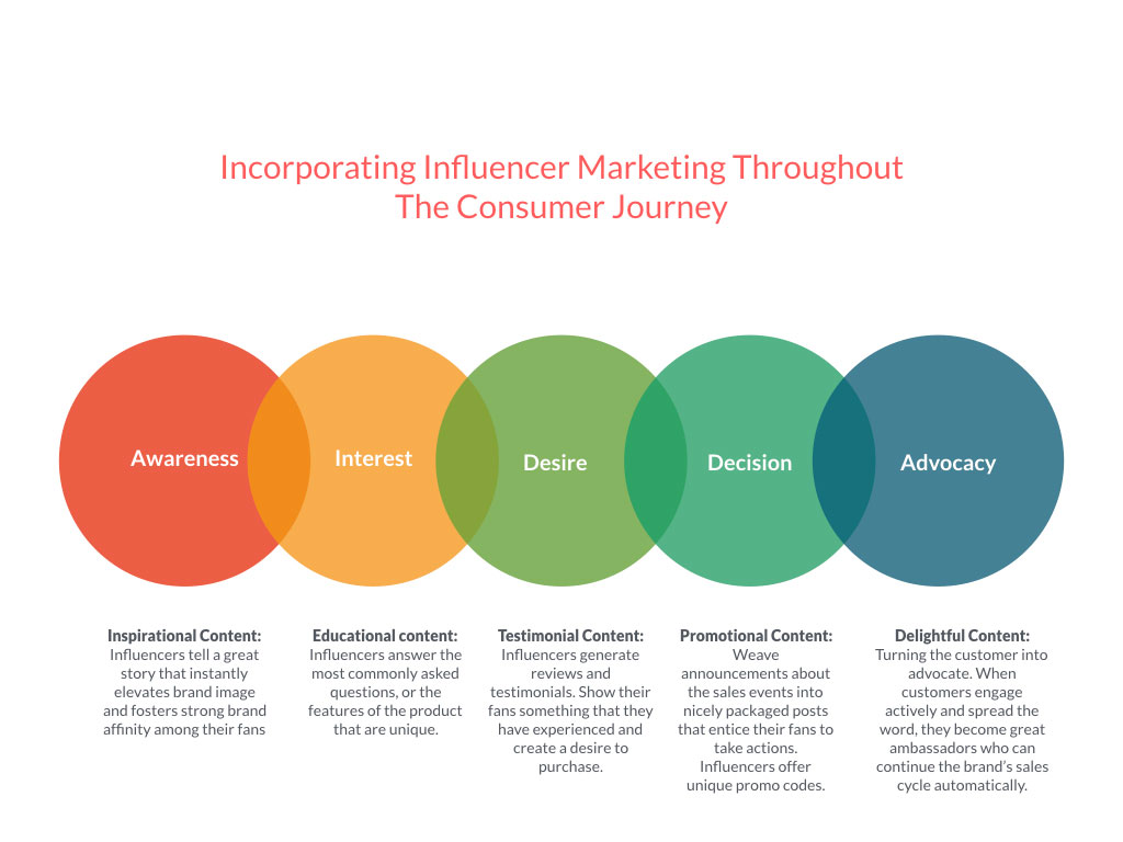 Influencer Marketing in the Buyers Journey | THAT Agency