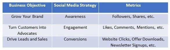 social media strategy table