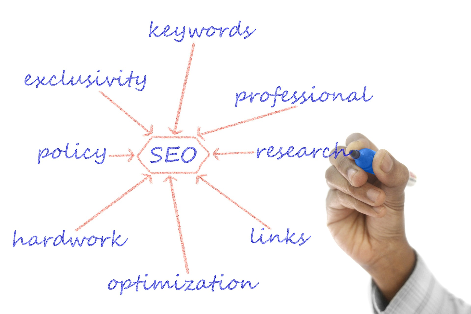 seo solutions | THAT Agency