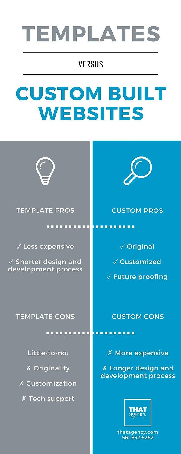 Infographic Showing the Pros and Cons of Using Templates vs. Custom Built Websites | THAT Agency of West Palm Beach