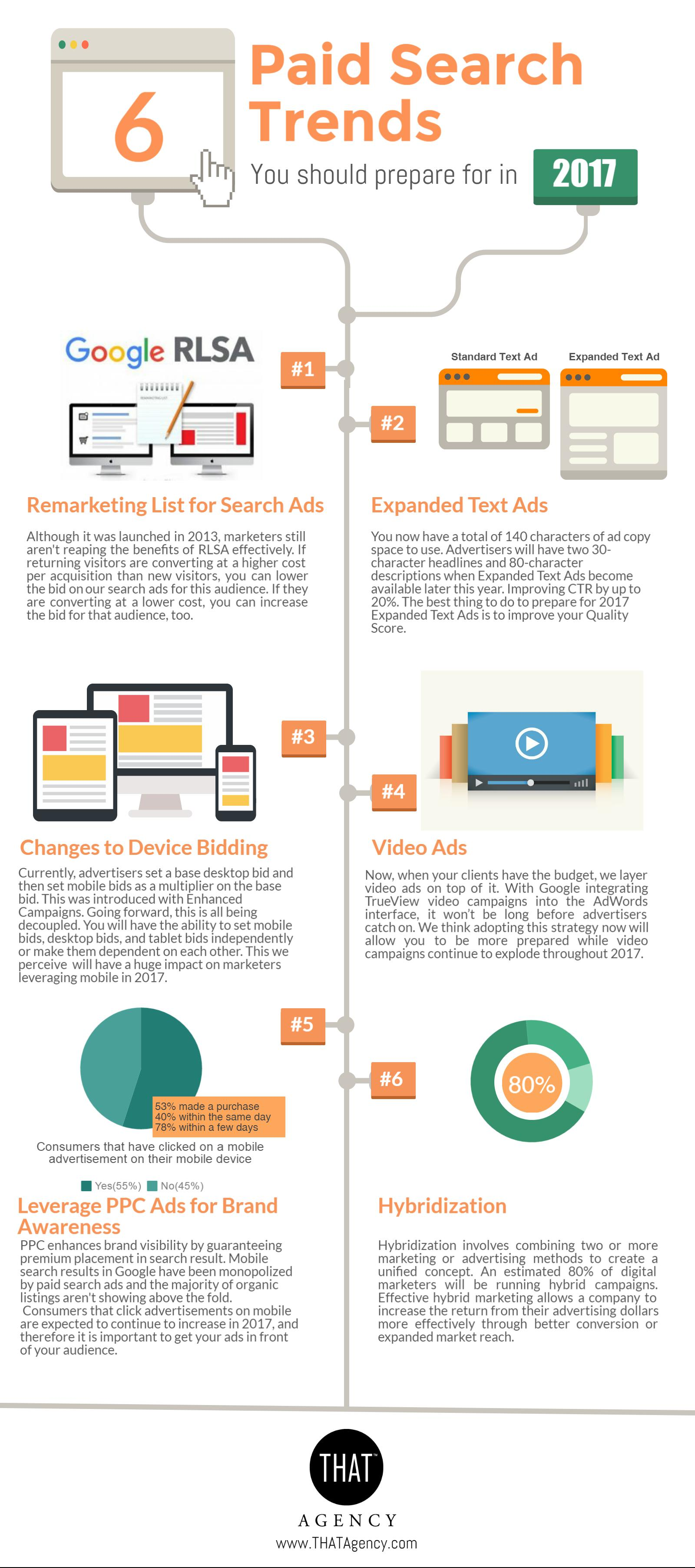 2017 Paid Search Trends (Info-graphic)
