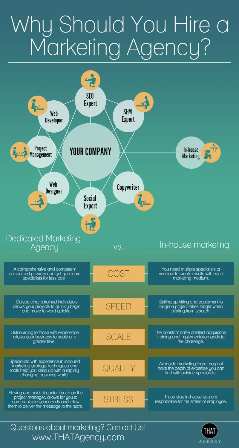 Infographic: Dedicated Marketing Agency vs In-house Marketing